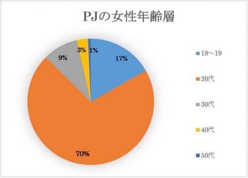 PJ(ピージェイ)の女性会員の年齢層は20代が70%もいる!
