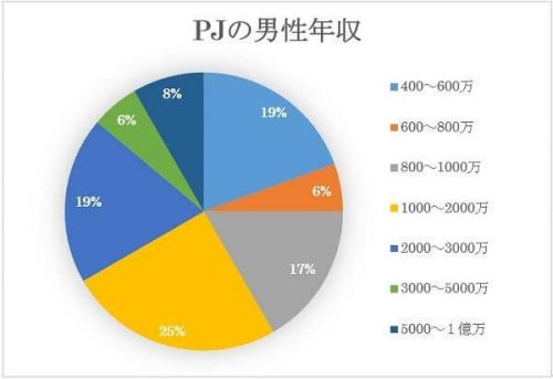 PJ(ピージェイ)の男性会員の年収は1000万円!?